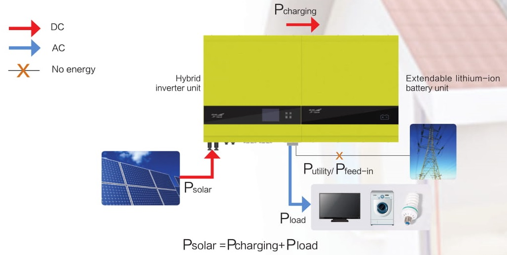 Energy Storage System (ESS) | SPH(2000-6000) | JAYACOM